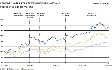 Relative share price performance ordinary and preference shares vs. DAX